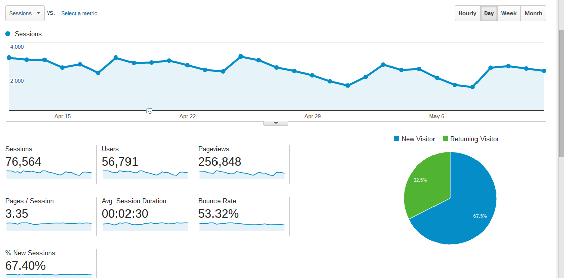 Google analytics metrics for travel blogs